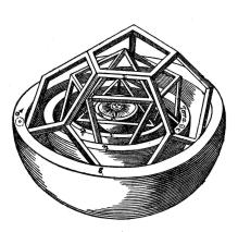 Abbildung aus Keplers Mysterium Cosmographicum, ineinander geschachtelte Platonische Körper